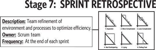 La retrospectiva del sprint, la séptima y última etapa en la hoja de ruta de valor.