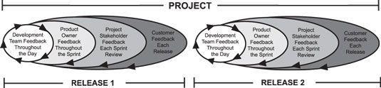 Existen múltiples capas de retroalimentación en un proyecto típico scrum.