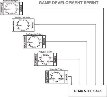 El proceso de desarrollo del juego con el scrum.