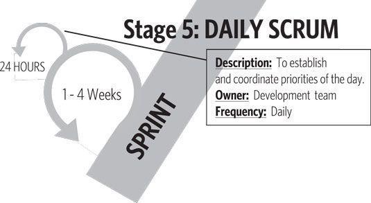 El scrum diaria es un aspecto integral del sprint y la Etapa 5 en la hoja de ruta de valor.